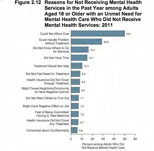 Samhsa Wrong On Stigma Mental Illness Policy Org